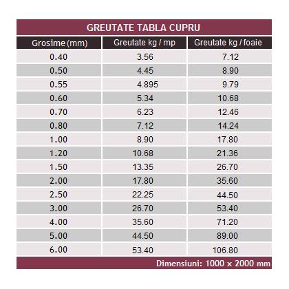 Tabla Cupru DHP